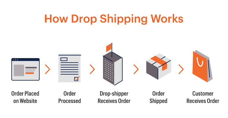 how-drop-shipping-works